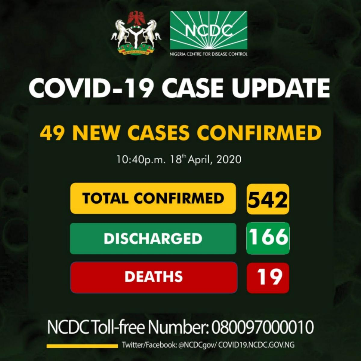 COVID-19 Confirmed Cases In Nigeria Today 542