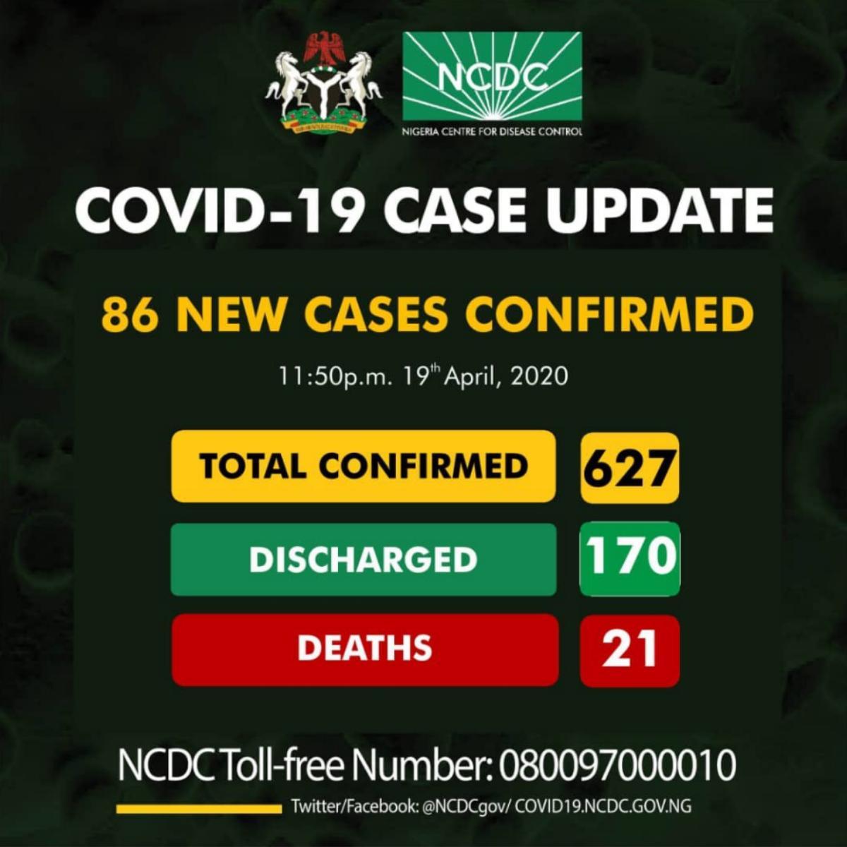 Nigeria Records 86 New Cases Of COVID-19